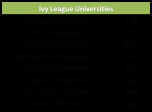 Ivy League アイビーリーグ GPA 平均 大学別