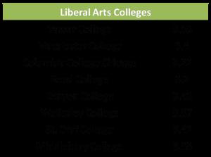 アメリカ Liberal Arts Colleges リベラルアーツ大学 GPA 平均 大学別