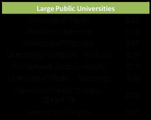 アメリカ Large Public Universities 公立/国立大学 GPA 平均 大学別