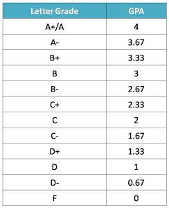 アメリカの大学、グレードとGPA数値の換算