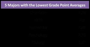 アメリカの大学でGPA平均が最も低い専攻5つ